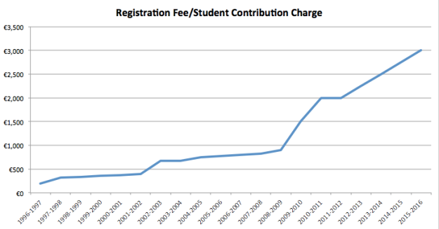 Student Fees, 1995-2015